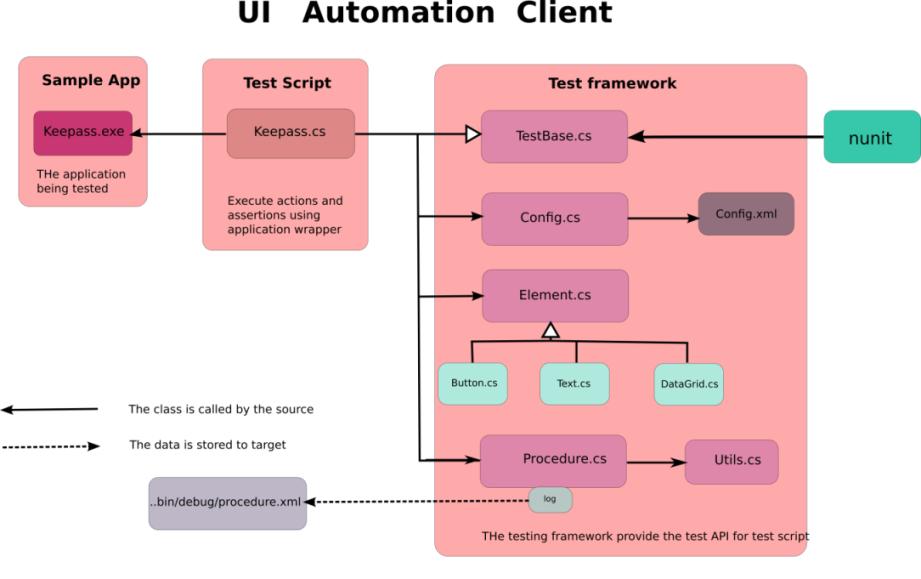 Test Automation Architecture Diagram