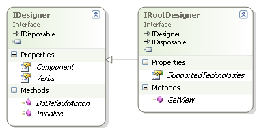 Illustration 4: IDesigner and IRootDesigner