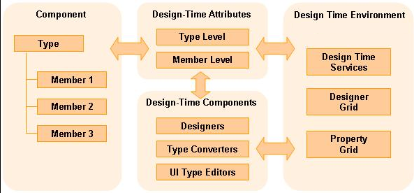 Illustration 1: .NET Design-Time Framework Architecture Overview