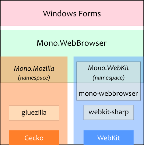Webbrowser architecture.png