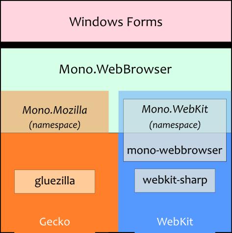 WebBrowser | Mono