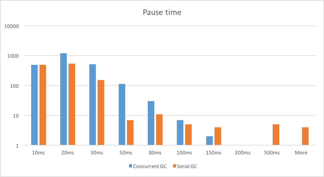 GC Pause Times